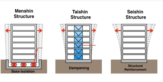 Drawings of 3 types of earthquake resistant building